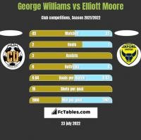 George Williams vs Elliott Moore h2h player stats