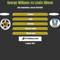 George Williams vs Lewis Gibson h2h player stats