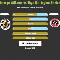 George Williams vs Rhys Norrington-Davies h2h player stats