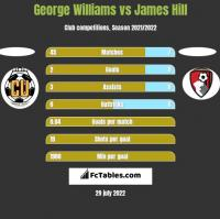 George Williams vs James Hill h2h player stats