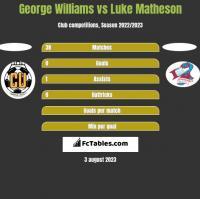 George Williams vs Luke Matheson h2h player stats