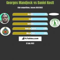 Georges Mandjeck vs Daniel Kostl h2h player stats