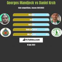 Georges Mandjeck vs Daniel Krch h2h player stats