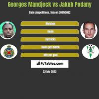Georges Mandjeck vs Jakub Podany h2h player stats