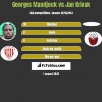 Georges Mandjeck vs Jan Krivak h2h player stats