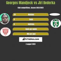 Georges Mandjeck vs Jiri Bederka h2h player stats