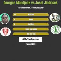 Georges Mandjeck vs Josef Jindrisek h2h player stats