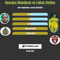 Georges Mandjeck vs Lukas Stetina h2h player stats