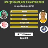 Georges Mandjeck vs Martin Kouril h2h player stats