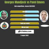 Georges Mandjeck vs Pavel Cmovs h2h player stats
