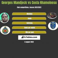 Georges Mandjeck vs Costa Nhamoinesu h2h player stats