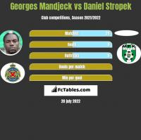 Georges Mandjeck vs Daniel Stropek h2h player stats