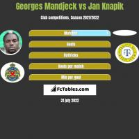 Georges Mandjeck vs Jan Knapik h2h player stats