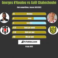 Georges N'Koudou vs Aatif Chahechouhe h2h player stats