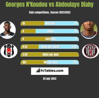 Georges N'Koudou vs Abdoulaye Diaby h2h player stats