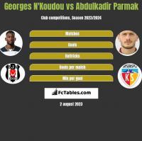 Georges N'Koudou vs Abdulkadir Parmak h2h player stats