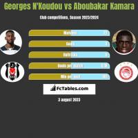 Georges N'Koudou vs Aboubakar Kamara h2h player stats