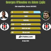 Georges N'Koudou vs Adem Ljajić h2h player stats