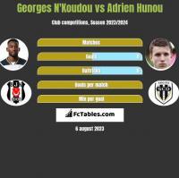 Georges N'Koudou vs Adrien Hunou h2h player stats