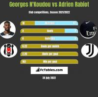 Georges N'Koudou vs Adrien Rabiot h2h player stats
