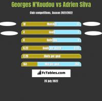 Georges N'Koudou vs Adrien Silva h2h player stats