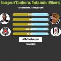 Georges N'Koudou vs Aleksandar Mitrovic h2h player stats