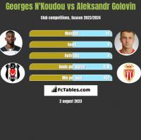 Georges N'Koudou vs Aleksandr Golovin h2h player stats