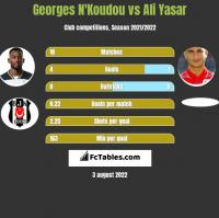 Georges N'Koudou vs Ali Yasar h2h player stats
