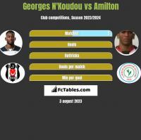 Georges N'Koudou vs Amilton h2h player stats