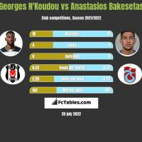 Georges N'Koudou vs Anastasios Bakesetas h2h player stats