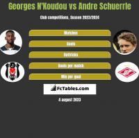 Georges N'Koudou vs Andre Schuerrle h2h player stats