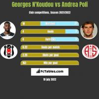Georges N'Koudou vs Andrea Poli h2h player stats