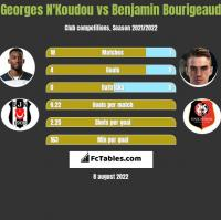 Georges N'Koudou vs Benjamin Bourigeaud h2h player stats