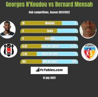Georges N'Koudou vs Bernard Mensah h2h player stats