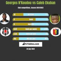 Georges N'Koudou vs Caleb Ekuban h2h player stats
