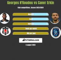 Georges N'Koudou vs Caner Erkin h2h player stats
