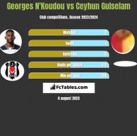 Georges N'Koudou vs Ceyhun Gulselam h2h player stats