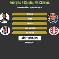 Georges N'Koudou vs Charles h2h player stats