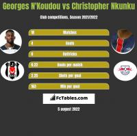 Georges N'Koudou vs Christopher Nkunku h2h player stats