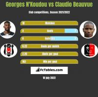 Georges N'Koudou vs Claudio Beauvue h2h player stats