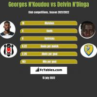 Georges N'Koudou vs Delvin N'Dinga h2h player stats