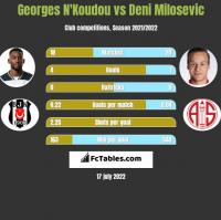 Georges N'Koudou vs Deni Milosevic h2h player stats