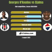 Georges N'Koudou vs Djalma h2h player stats