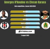 Georges N'Koudou vs Efecan Karaca h2h player stats