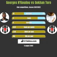 Georges N'Koudou vs Gokhan Tore h2h player stats