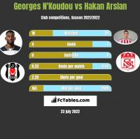 Georges N'Koudou vs Hakan Arslan h2h player stats