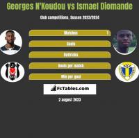 Georges N'Koudou vs Ismael Diomande h2h player stats