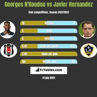 Georges N'Koudou vs Javier Hernandez h2h player stats