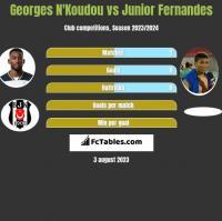 Georges N'Koudou vs Junior Fernandes h2h player stats