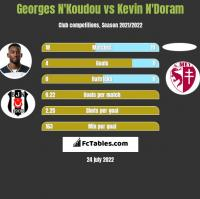Georges N'Koudou vs Kevin N'Doram h2h player stats